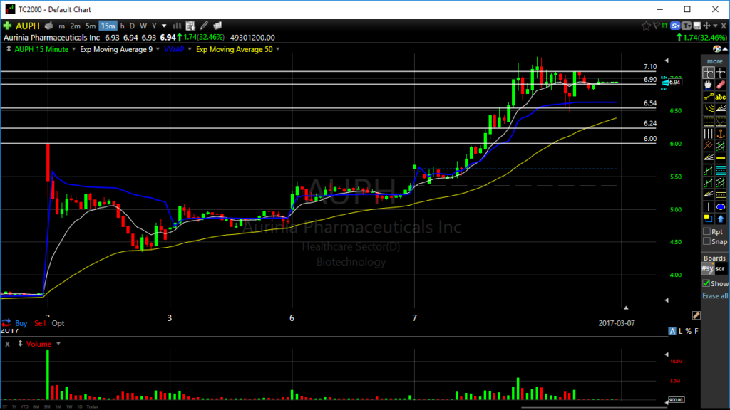 AUPH 15 min chart multi-time frame breakouts
