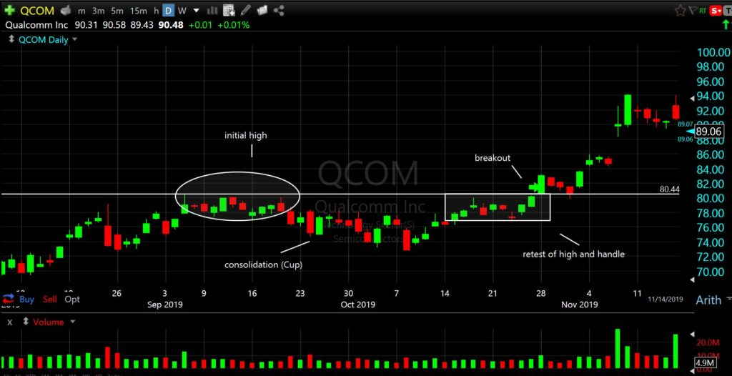 $QCOM Cup and Handle on the Daily Chart
