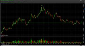 Trade Zero Chart