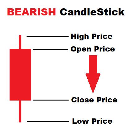 Bearish Candlestick