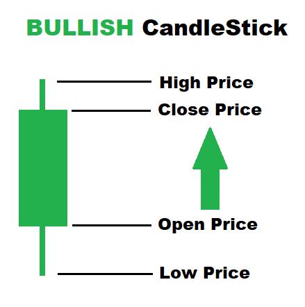 Bullish Candlestick