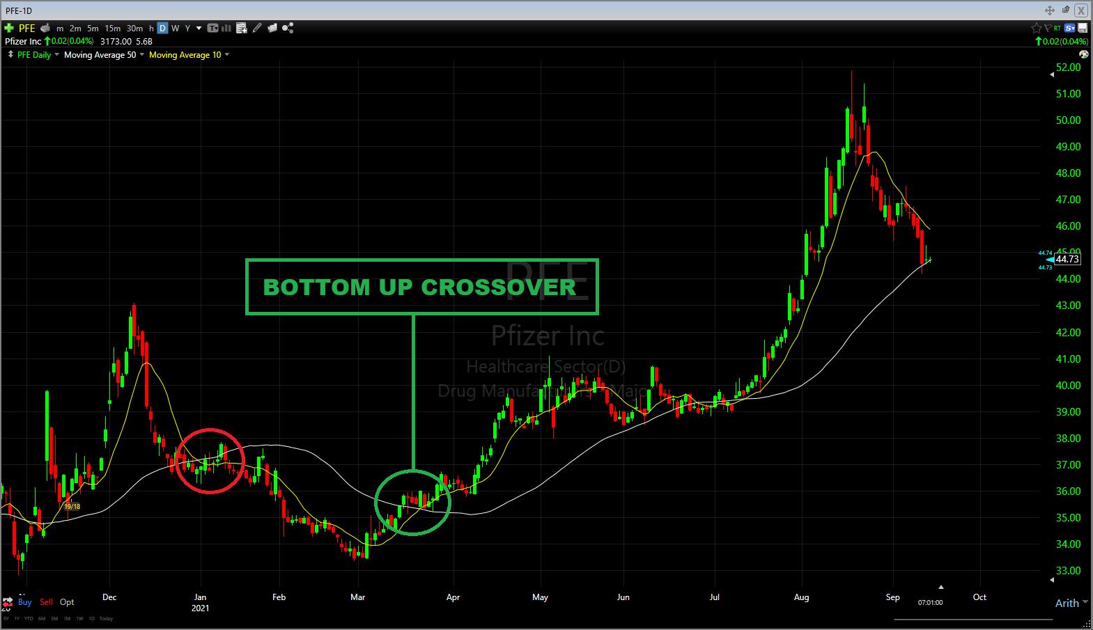 SMA Bottom Up Crossover